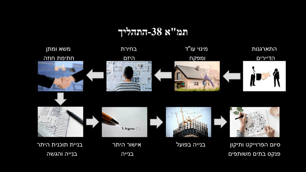 איך-עובד-תהליך-תמא-38